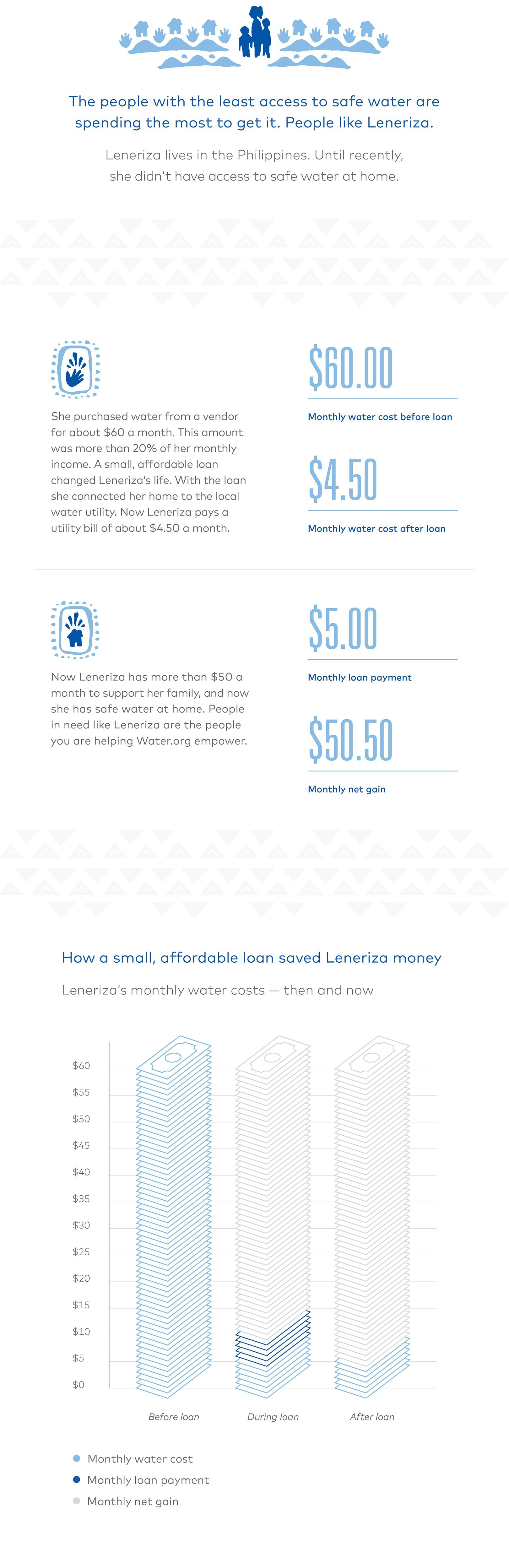 Leneriza's monthly water costs - then and now