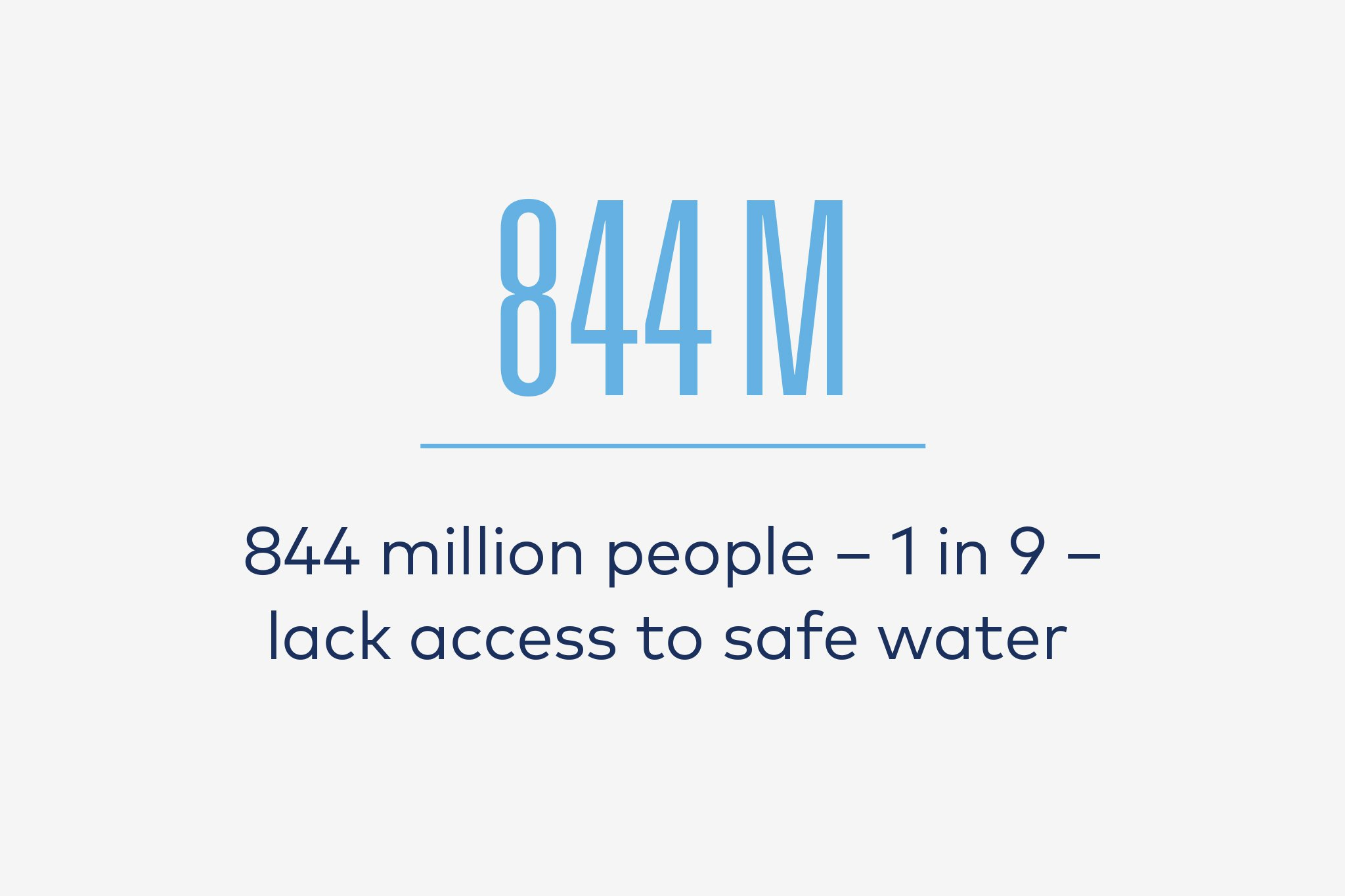 Water Crisis Facts